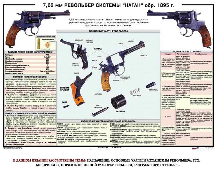 Оружие плакаты и схемы